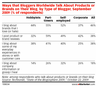 % de brand pousser par les blogs2